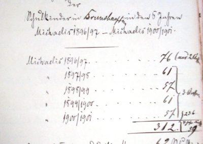 Anzahl der Schulkinder in Brunshaupten von 1896-1901. Akte 2.S.3.a.229. Archiv des Lk. Rostck