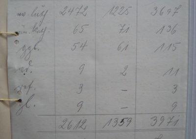 Kirchenstatistik 1937 - Akte 2S3a241 Archiv des Lk Rostock